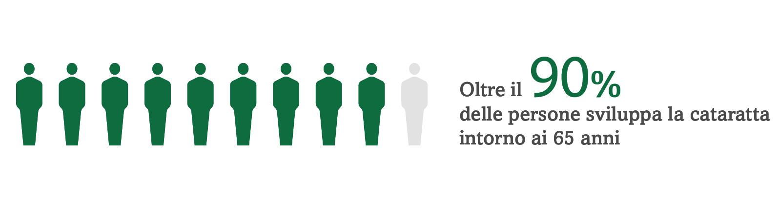 L'immagine di 9 persone su 10 è evidenziata per illustrare che il 90% delle persone sviluppa le cataratte intorno ai 65 anni