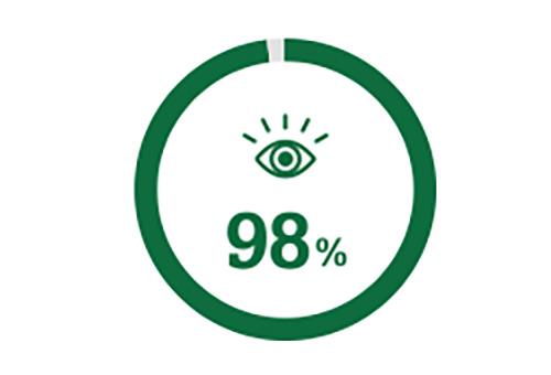 Icona cerchio che rappresenta il 98% delle persone che hanno una visione migliore dopo l'intervento di cataratta